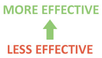 Green arrow pointing from the words 'less effective' to the words 'more effective'