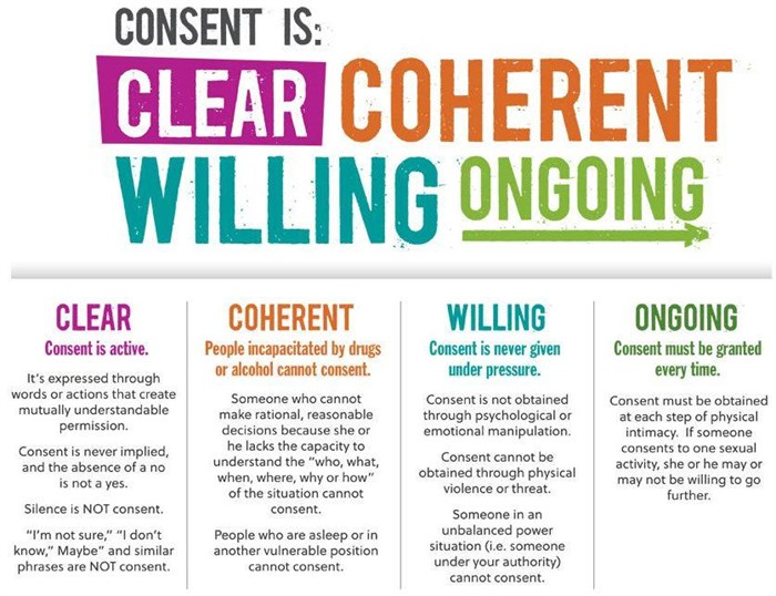 Consent is clear, coherent, willing and ongoing.