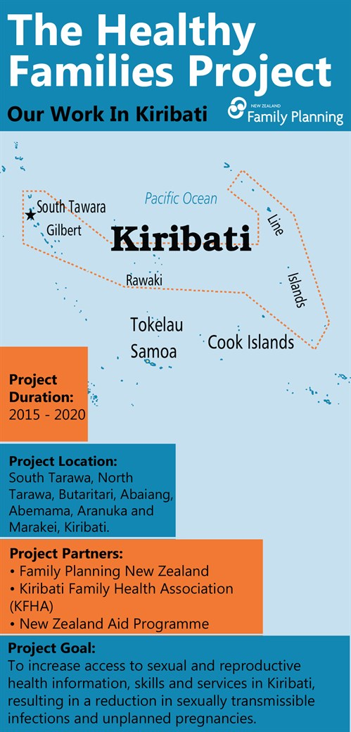 About the Healthy Families Project in Kiribati.