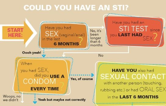 How do I know if I have an STI?